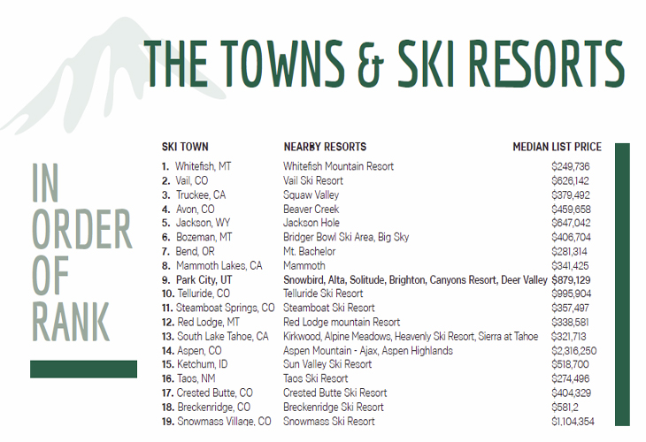 The Towns and Ski Reports